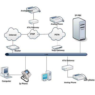Xây dựng hệ thống mạng lan cho doanh nghiệp