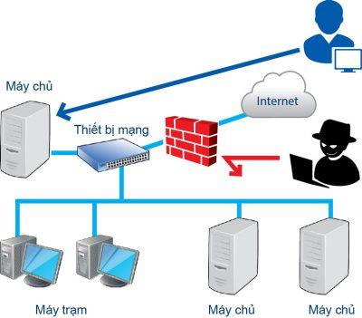 tư vấn thi công hệ thống mạng