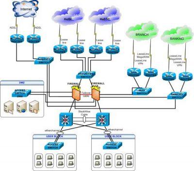 Các bước thiết kế hệ thống mạng
